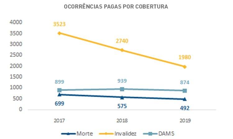 Dados do Seguro DPVAT durante o carnaval 2019